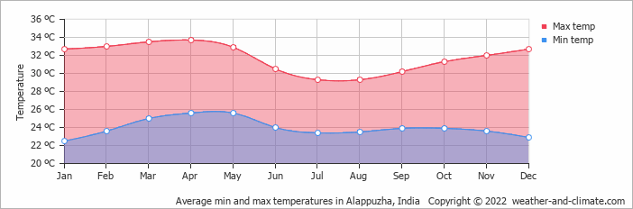 Average min and max temperatures in Trivandrum, India   Copyright © 2017 www.weather-and-climate.com
