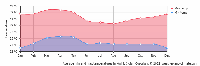 Average min and max temperatures in Cochin, India