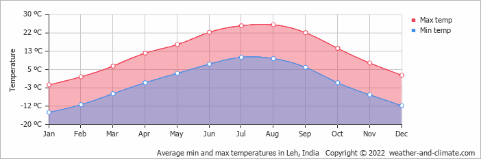 Average min and max temperatures in Leh, India   Copyright © 2020 www.weather-and-climate.com