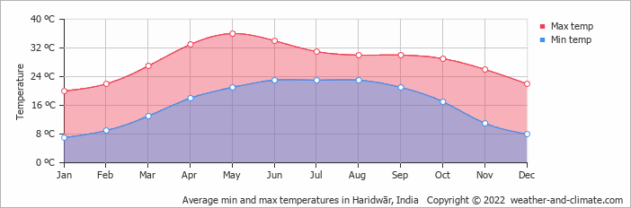 Average min and max temperatures in Rishīkesh, India