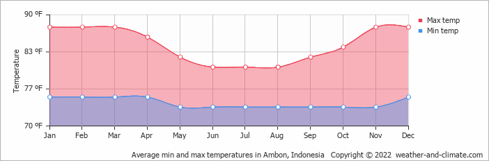 Average min and max temperatures in Ambon, Indonesia   Copyright © 2020 www.weather-and-climate.com