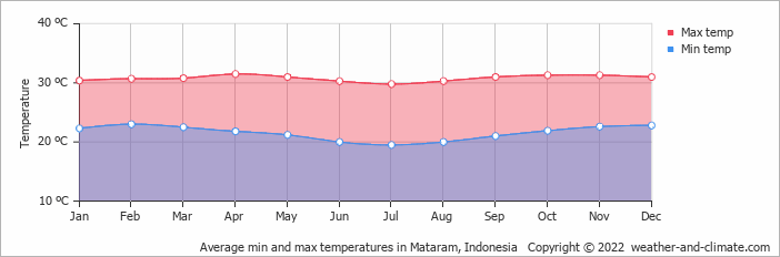 Average min and max temperatures in Denpasar, Indonesia   Copyright © 2017 www.weather-and-climate.com