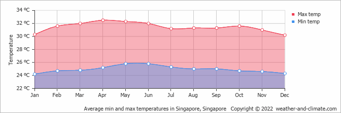 Average min and max temperatures in Singapore, Singapore   Copyright © 2018 www.weather-and-climate.com