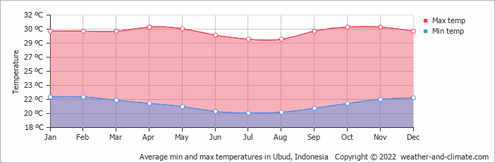 Average min and max temperatures in Denpasar, Indonesia   Copyright © 2020 www.weather-and-climate.com
