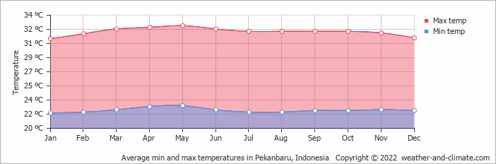 Average min and max temperatures in Padang, Indonesia   Copyright © 2018 www.weather-and-climate.com
