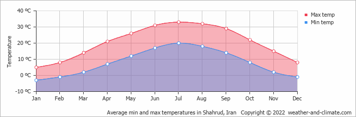 Average min and max temperatures in Shahrud, Iran   Copyright © 2017 www.weather-and-climate.com