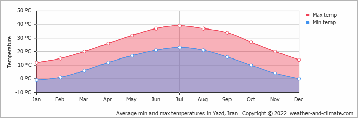Average min and max temperatures in Yazd, Iran   Copyright © 2017 www.weather-and-climate.com