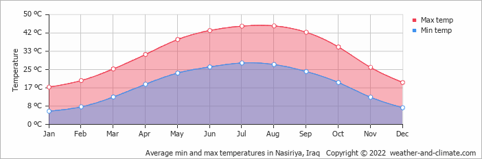 Average min and max temperatures in Nasiriya, Iraq   Copyright © 2018 www.weather-and-climate.com