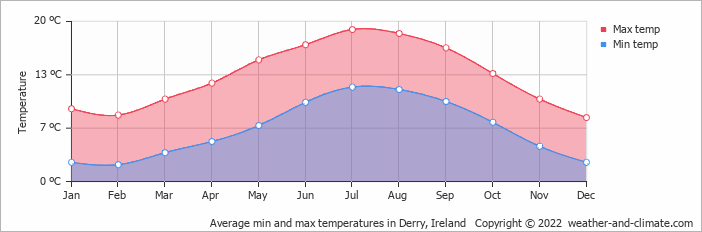 Average min and max temperatures in Belfast, Ireland   Copyright © 2018 www.weather-and-climate.com