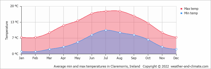Average min and max temperatures in Claremorris, Ireland   Copyright © 2018 www.weather-and-climate.com