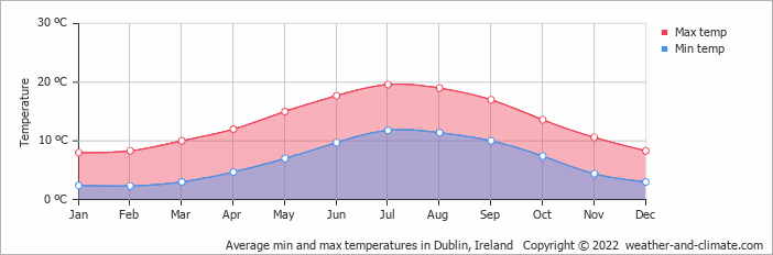 Average min and max temperatures in Dublin, Ireland   Copyright © 2019 www.weather-and-climate.com