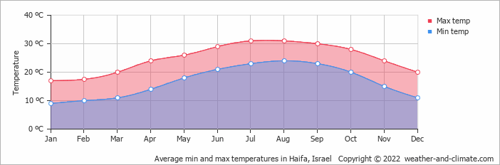 Average min and max temperatures in Haifa, Israel   Copyright © 2020 www.weather-and-climate.com