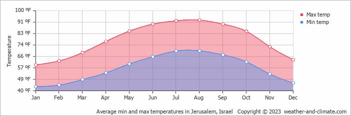 jerusalem weather in november