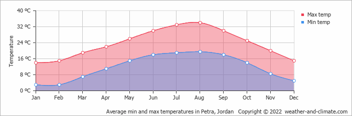 Average min and max temperatures in Jerusalem, Israel   Copyright © 2017 www.weather-and-climate.com