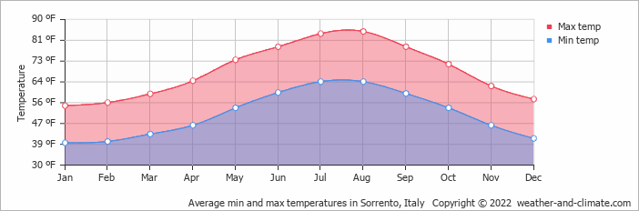Average min and max temperatures in Amalfi, Italy