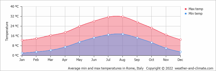 Average min and max temperatures in Rome, Italy   Copyright © 2020 www.weather-and-climate.com
