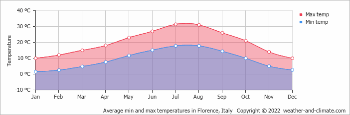 Average min and max temperatures in Florence, Italy   Copyright © 2019 www.weather-and-climate.com