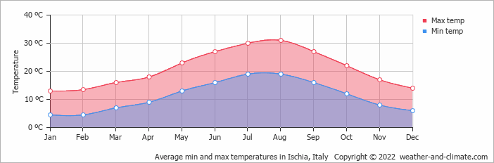 Average min and max temperatures in Amendola, Italy   Copyright © 2017 www.weather-and-climate.com