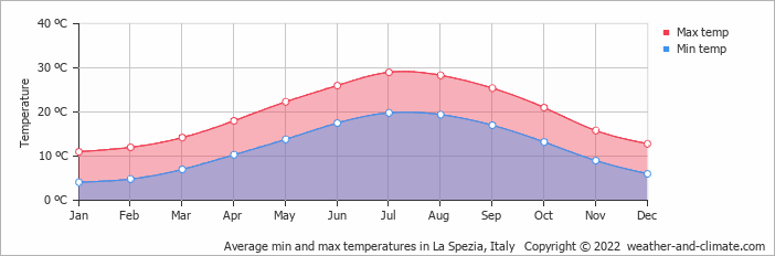 Average min and max temperatures in Pisa, Italy   Copyright © 2017 www.weather-and-climate.com