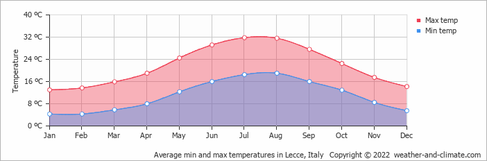 Average min and max temperatures in Brindisi, Italy   Copyright © 2019 www.weather-and-climate.com