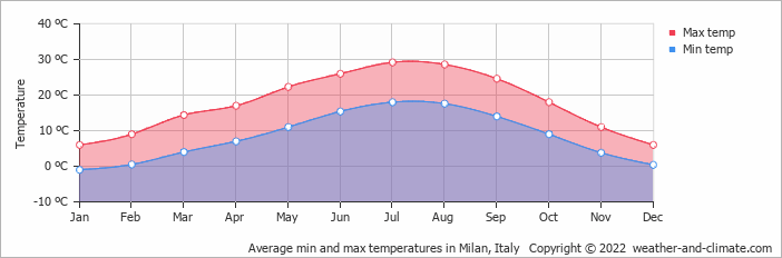 Average min and max temperatures in Milan, Italy   Copyright © 2013 www.weather-and-climate.com