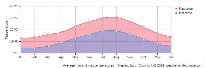 Average min and max temperatures in Naples, Italy   Copyright © 2018 www.weather-and-climate.com