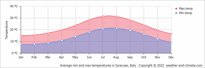 Average min and max temperatures in Catania, Italy   Copyright © 2017 www.weather-and-climate.com