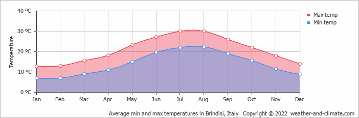 Average min and max temperatures in Brindisi, Italy   Copyright © 2020 www.weather-and-climate.com
