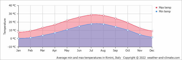 Average min and max temperatures in Rimini, Italy   Copyright © 2017 www.weather-and-climate.com