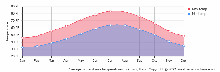 Average min and max temperatures in Rimini, Italy