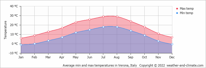 Average min and max temperatures in Verona, Italy   Copyright © 2018 www.weather-and-climate.com