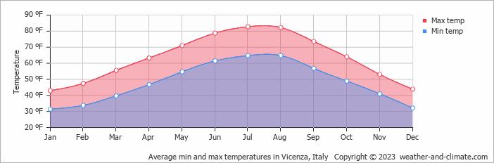 Average monthly temperature in Vicenza (Veneto), Italy ...