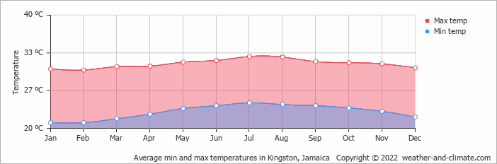 Average min and max temperatures in Kingston, Jamaica   Copyright © 2020 www.weather-and-climate.com
