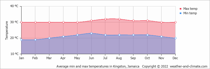 what is the weather like in jamaica in july
