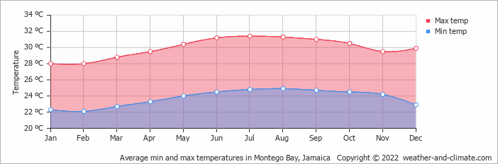 Average min and max temperatures in Montego Bay, Jamaica   Copyright © 2020 www.weather-and-climate.com