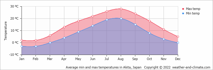 Average min and max temperatures in Akita, Japan   Copyright © 2019 www.weather-and-climate.com