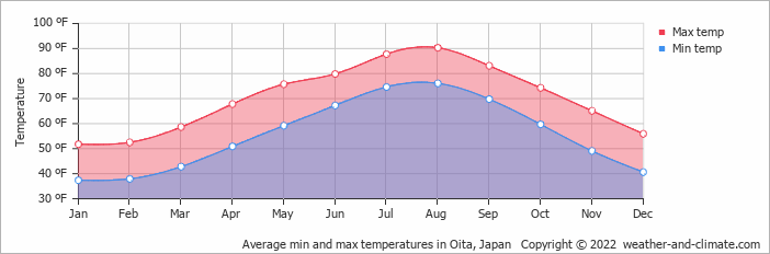 Average min and max temperatures in Nagasaki, Japan   Copyright © 2017 www.weather-and-climate.com