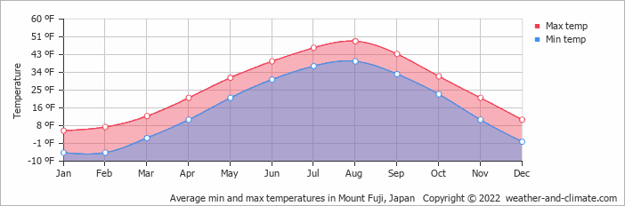 Average min and max temperatures in Tokyo, Japan   Copyright © 2018 www.weather-and-climate.com