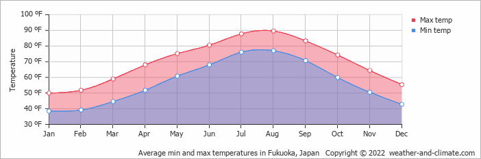 Average min and max temperatures in Nagasaki, Japan   Copyright © 2018 www.weather-and-climate.com
