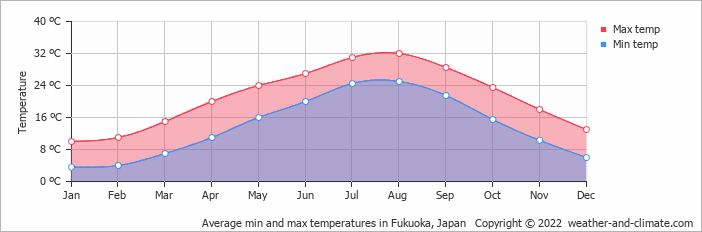 Average min and max temperatures in Fukuoka, Japan   Copyright © 2019 www.weather-and-climate.com