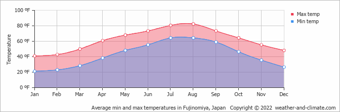 Average min and max temperatures in Omaezaki, Japan   Copyright © 2018 www.weather-and-climate.com