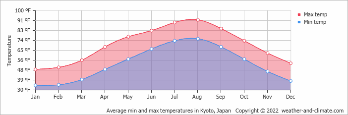 Average min and max temperatures in Nagoya, Japan   Copyright © 2018 www.weather-and-climate.com