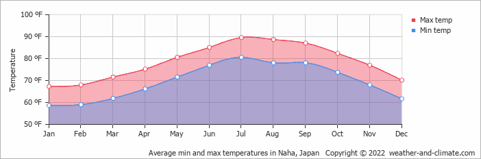 Average min and max temperatures in Tanegashima, Japan   Copyright © 2017 www.weather-and-climate.com