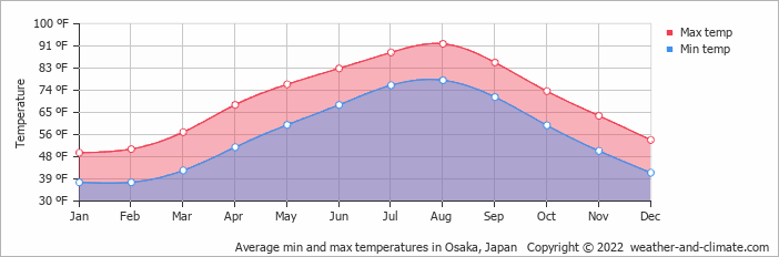 Average min and max temperatures in Osaka, Japan