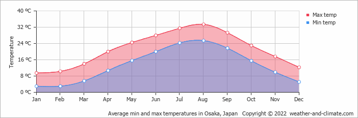 Average min and max temperatures in Nagoya, Japan   Copyright © 2017 www.weather-and-climate.com