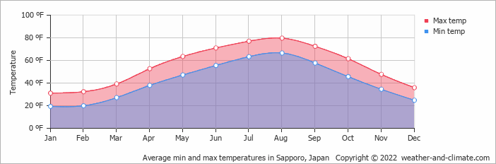 Average min and max temperatures in Urakawa, Japan   Copyright © 2017 www.weather-and-climate.com