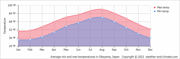 Average min and max temperatures in Hiroshima, Japan   Copyright © 2017 www.weather-and-climate.com