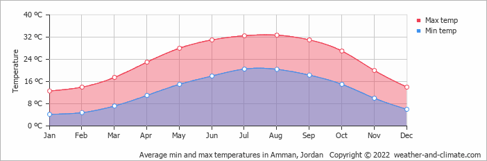 Average min and max temperatures in Amman, Jordan   Copyright © 2020 www.weather-and-climate.com