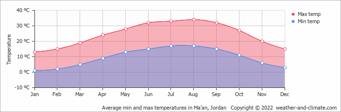 Average min and max temperatures in Ma'an, Jordan   Copyright © 2020 www.weather-and-climate.com