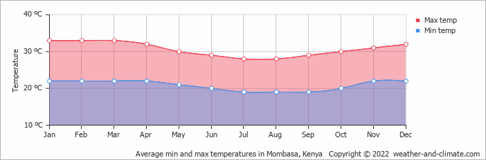 Average min and max temperatures in Mombasa, Kenya   Copyright © 2017 www.weather-and-climate.com